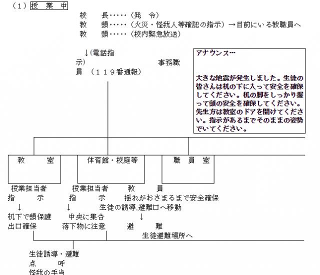 地震発生直後における場所別初動態勢